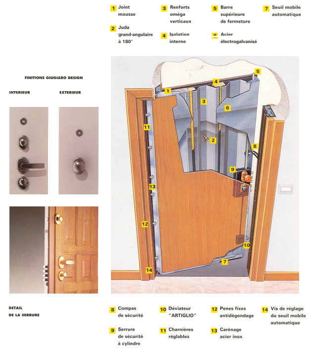 portes sentry 1